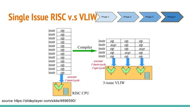 Single Issue RISC v.s VLIW source https://slideplayer.com/slide/4896590/ Phase 1 Phase 2 Phase 3 Phase 4