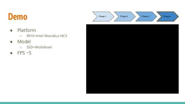 Demo ● Platform ○ RPi3+Intel Movidius NCS ● Model ○ SSD+Mobilenet ● FPS ~5 Phase 1 Phase 2 Phase 3 Phase 4