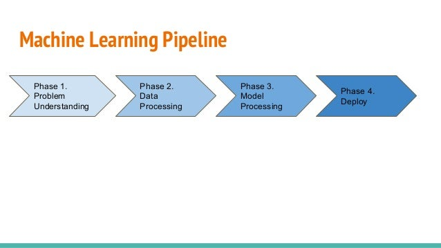 Machine Learning Pipeline Phase 1. Problem Understanding Phase 3. Model Processing Phase 2. Data Processing Phase 4. Deploy
