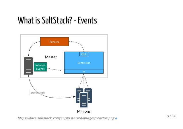 Automating deployments from GitHub using SaltStack