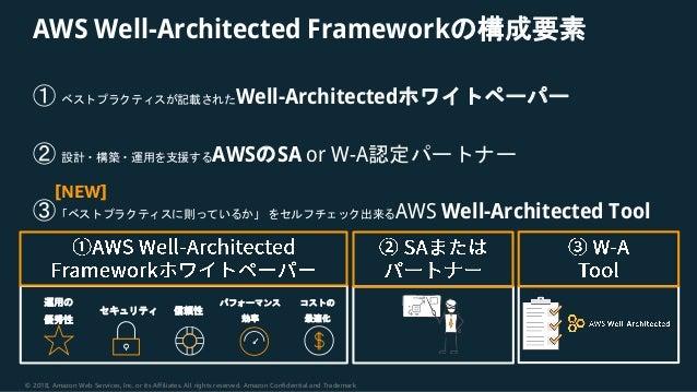 https://image.slidesharecdn.com/20181211aws-blackbelt-well-architected-181212060610/95/aws-black-belt-online-seminar-2018-aws-wellarchitected-framework-24-638.jpg
