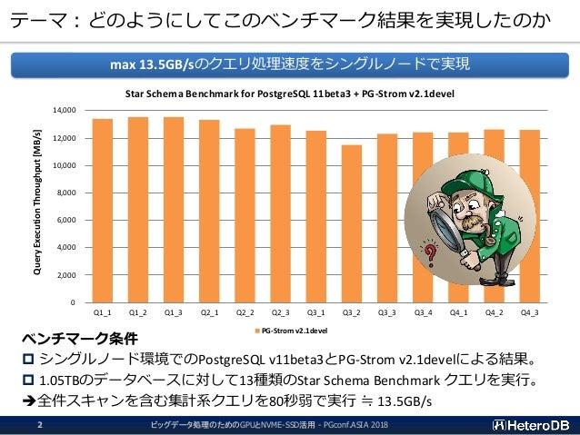 20181211 - PGconf.ASIA - NVMESSD&GPU for BigData Slide 2