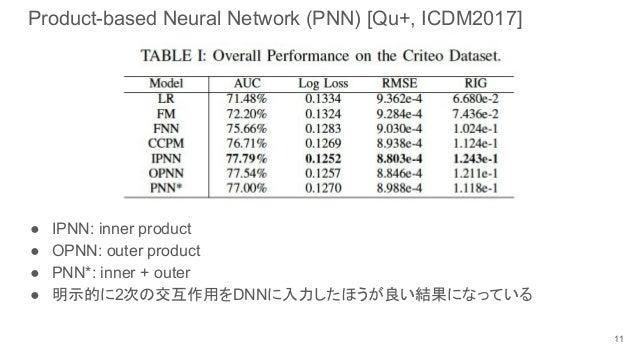 Product-based Neural Network (PNN) [Qu+, ICDM2017] 11 ● IPNN: inner product ● OPNN: outer product ● PNN*: inner + outer ● ...