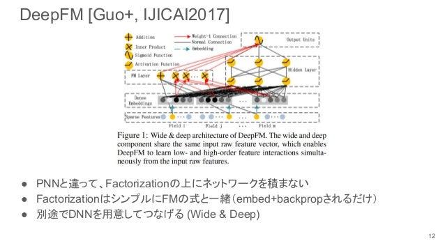 DeepFM [Guo+, IJICAI2017] ● PNNと違って、Factorizationの上にネットワークを積まない ● FactorizationはシンプルにFMの式と一緒(embed+backpropされるだけ) ● 別途でDNN...