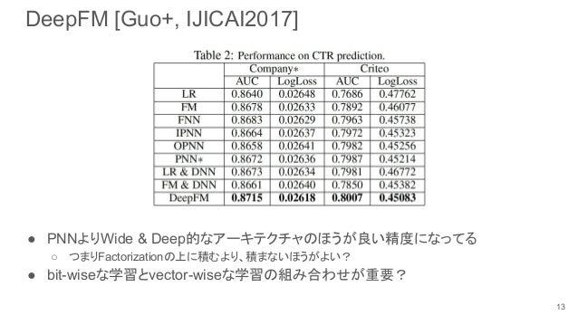 DeepFM [Guo+, IJICAI2017] ● PNNよりWide & Deep的なアーキテクチャのほうが良い精度になってる ○ つまりFactorizationの上に積むより、積まないほうがよい? ● bit-wiseな学習とvect...