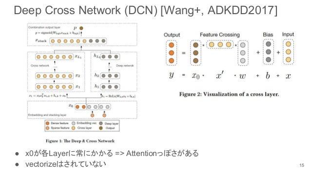 Deep Cross Network (DCN) [Wang+, ADKDD2017] ● x0が各Layerに常にかかる => Attentionっぽさがある ● vectorizeはされていない 15