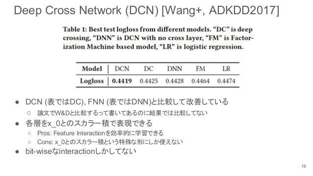 Deep Cross Network (DCN) [Wang+, ADKDD2017] ● DCN (表ではDC), FNN (表ではDNN)と比較して改善している ○ 論文でW&Dと比較するって書いてあるのに結果では比較してない ● 各層をx...