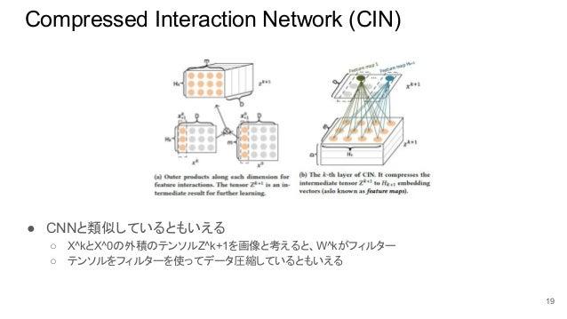 Compressed Interaction Network (CIN) 19 ● CNNと類似しているともいえる ○ X^kとX^0の外積のテンソルZ^k+1を画像と考えると、W^kがフィルター ○ テンソルをフィルターを使ってデータ圧縮して...