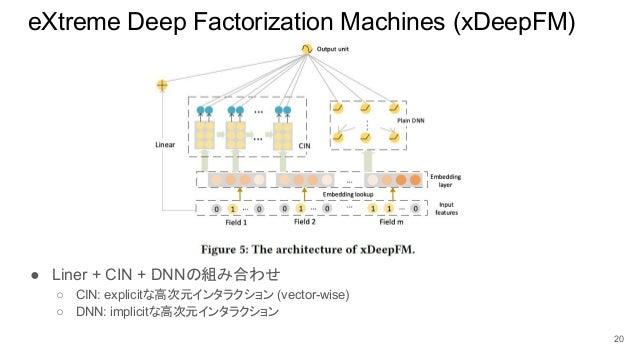 eXtreme Deep Factorization Machines (xDeepFM) ● Liner + CIN + DNNの組み合わせ ○ CIN: explicitな高次元インタラクション (vector-wise) ○ DNN: i...