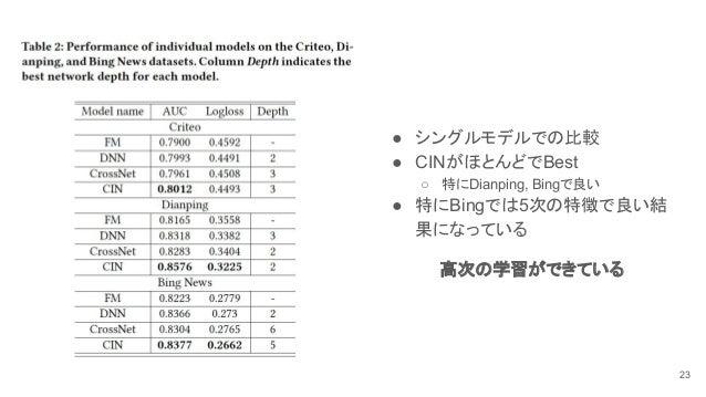 ● シングルモデルでの比較 ● CINがほとんどでBest ○ 特にDianping, Bingで良い ● 特にBingでは5次の特徴で良い結 果になっている 高次の学習ができている 23