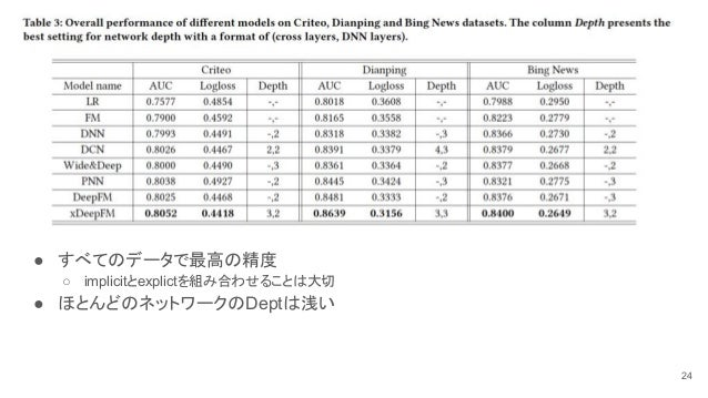 ● すべてのデータで最高の精度 ○ implicitとexplictを組み合わせることは大切 ● ほとんどのネットワークのDeptは浅い 24