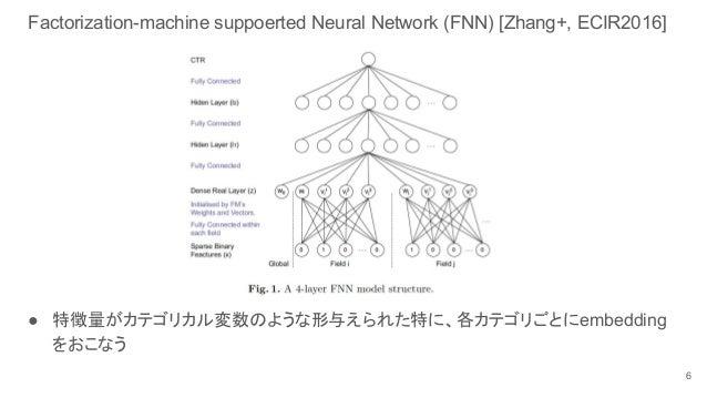 Factorization-machine suppoerted Neural Network (FNN) [Zhang+, ECIR2016] ● 特徴量がカテゴリカル変数のような形与えられた特に、各カテゴリごとにembedding をおこな...