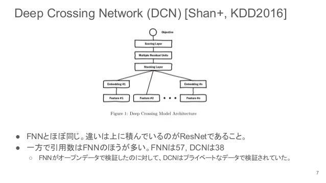 Deep Crossing Network (DCN) [Shan+, KDD2016] ● FNNとほぼ同じ。違いは上に積んでいるのがResNetであること。 ● 一方で引用数はFNNのほうが多い。FNNは57, DCNは38 ○ FNNがオ...