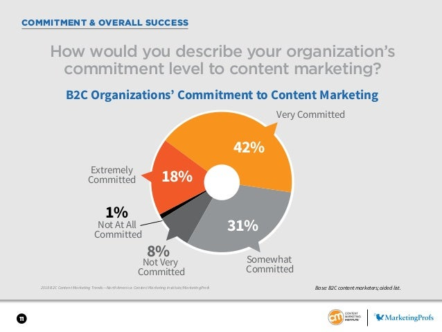 11 COMMITMENT & OVERALL SUCCESS 2018 B2C Content Marketing Trends—North America: Content Marketing Institute/MarketingProf...