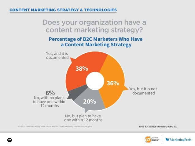 17 CONTENT MARKETING STRATEGY & TECHNOLOGIES 2018 B2C Content Marketing Trends—North America: Content Marketing Institute/...