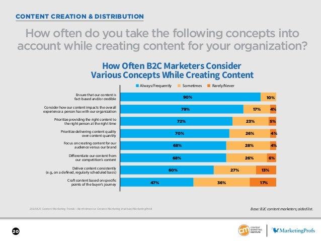 20 CONTENT CREATION & DISTRIBUTION 2018 B2C Content Marketing Trends—North America: Content Marketing Institute/MarketingP...