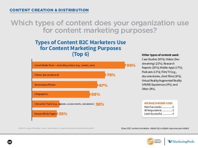 22 2018 B2C Content Marketing Trends—North America: Content Marketing Institute/MarketingProfs CONTENT CREATION & DISTRIBU...