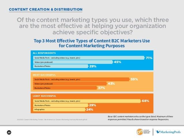 23 CONTENT CREATION & DISTRIBUTION 2018 B2C Content Marketing Trends—North America: Content Marketing Institute/MarketingP...