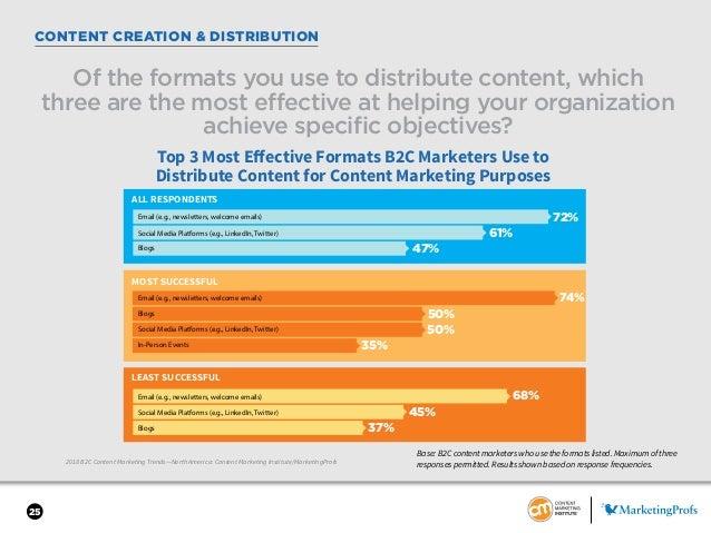 25 CONTENT CREATION & DISTRIBUTION 2018 B2C Content Marketing Trends—North America: Content Marketing Institute/MarketingP...
