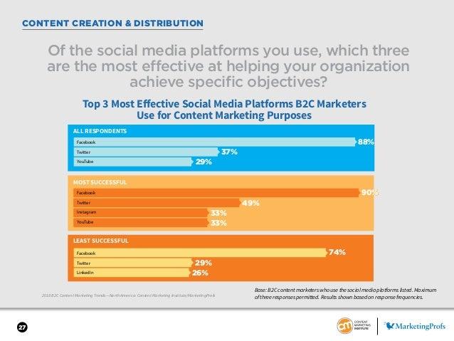 27 CONTENT CREATION & DISTRIBUTION 2018 B2C Content Marketing Trends—North America: Content Marketing Institute/MarketingP...