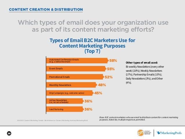28 CONTENT CREATION & DISTRIBUTION 2018 B2C Content Marketing Trends—North America: Content Marketing Institute/MarketingP...