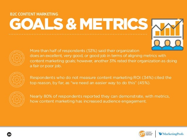 29 GOALS&METRICS B2C CONTENT MARKETING More than half of respondents (53%) said their organization does an excellent, very...
