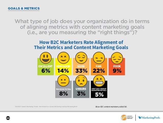 30 GOALS & METRICS 2018 B2C Content Marketing Trends—North America: Content Marketing Institute/MarketingProfs What type o...