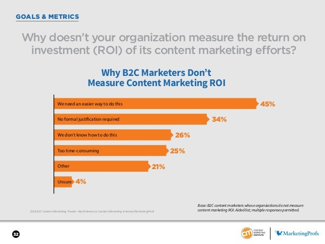 32 GOALS & METRICS 2018 B2C Content Marketing Trends—North America: Content Marketing Institute/MarketingProfs Why doesn't...