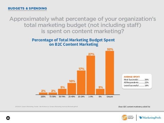 35 BUDGETS & SPENDING 2018 B2C Content Marketing Trends—North America: Content Marketing Institute/MarketingProfs Approxim...