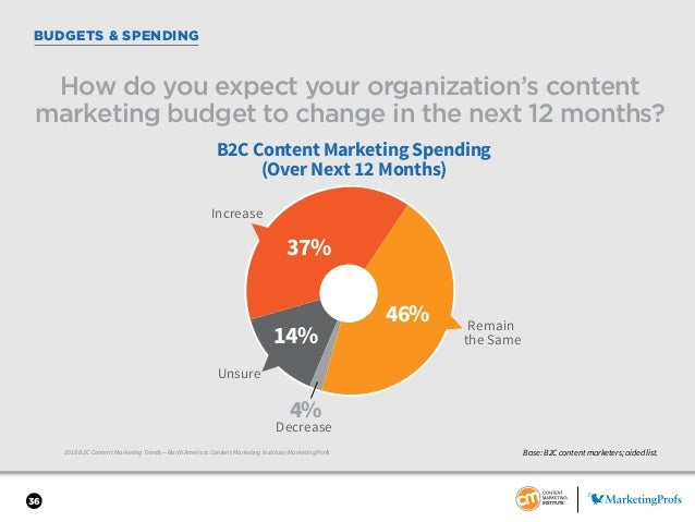 36 BUDGETS & SPENDING 2018 B2C Content Marketing Trends—North America: Content Marketing Institute/MarketingProfs How do y...