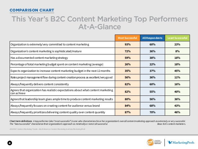 4 COMPARISON CHART Most Successful All Respondents Least Successful Organization is extremely/very committed to content ma...