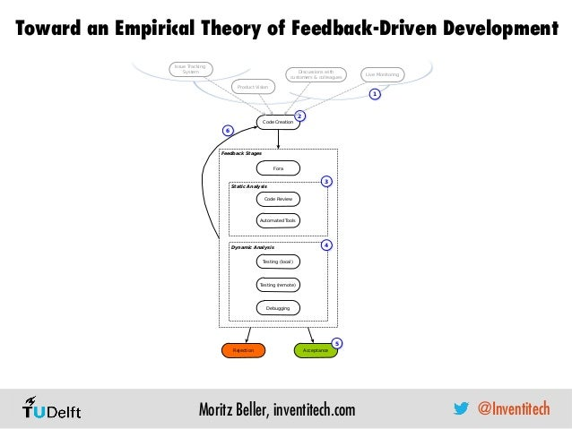 Toward an Empirical Theory of Feedback-Driven Development Moritz Beller, inventitech.com Feedback Stages Code Review Accep...