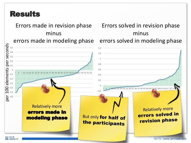 10/15   www.janclaes.info Results Errors made in revision phase minus errors made in modeling phase Errors solved in revis...