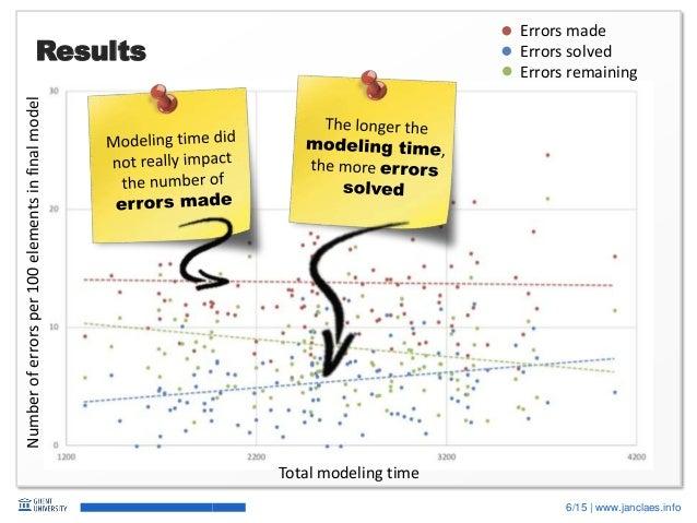 6/15   www.janclaes.info Results Numberoferrorsper100elementsinfinalmodel Total modeling time Errors made Errors solved Er...