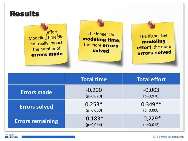 7/15   www.janclaes.info Results Total time Total effort Errors made -0,200 (p=0,820) -0,003 (p=0,970) Errors solved 0,253...