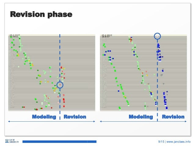 9/15   www.janclaes.info Revision phase RevisionModeling RevisionModeling
