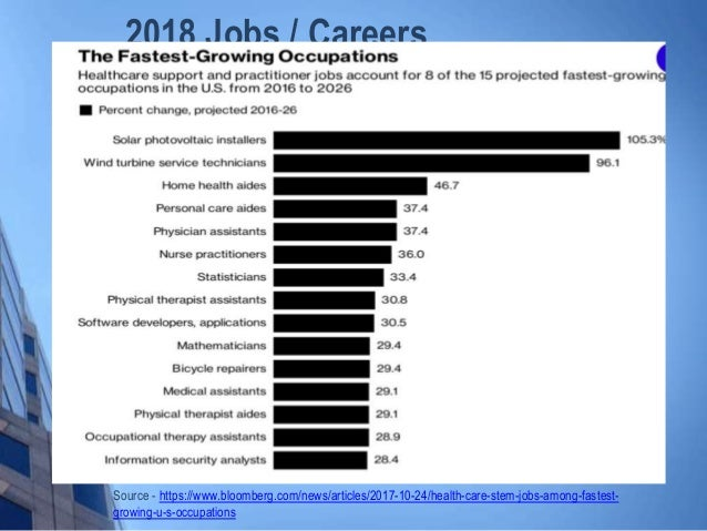 2018 Job and Career Outlook - Canada and United States