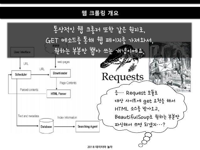 2018 데이터야 놀자 웹 크롤링 개요 음… Request 모듈로 대상 사이트에 get 요청을 해서 HTML 소스를 받아오고, BeautifulSoup로 원하는 부붂만 파싱해서 쓰면 되겠지…? 통상적인 웹 크롤러 또한 ...