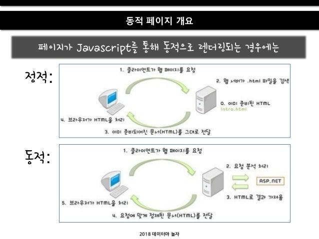 2018 데이터야 놀자 동적 페이지 개요 페이지가 Javascript를 통해 동적으로 렌더링되는 경우에는 정적: 동적: