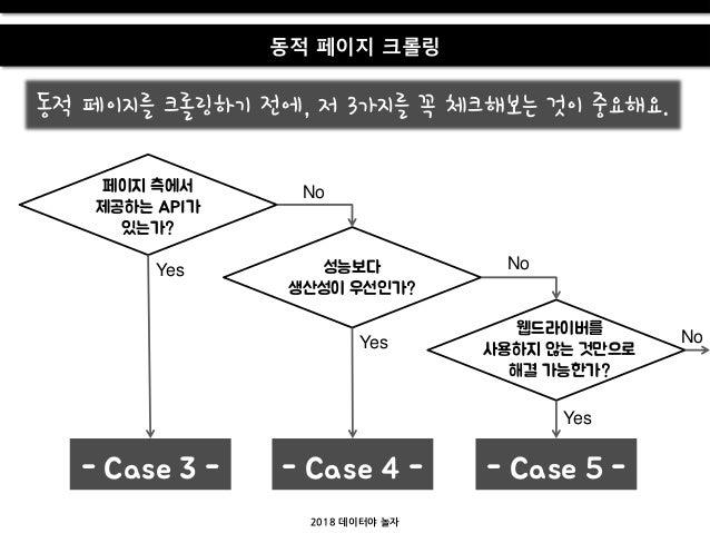 2018 데이터야 놀자 동적 페이지 크롤링 페이지 측에서 제공하는 API가 있는가? 성능보다 생산성이 우선읶가? 웹드라이버를 사용하지 않는 것만으로 해결 가능한가? - Case 3 - - Case 4 - - Case 5...