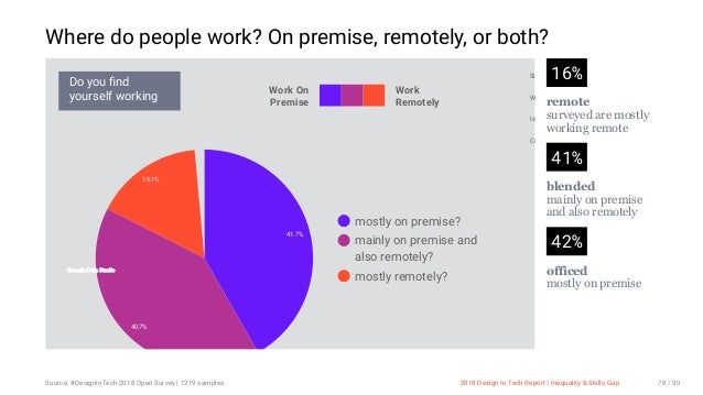 3/10/2018 2018 Design In Tech Report http://jmmbp001.local:5757/?ckcachecontrol=1520689902#16 78/90 Where do people work? ...