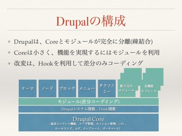 Drupal ❖ Drupal Core ( ) ❖ Core ❖ Hook Drupal Core ( URL Drupal Hook ( )