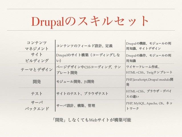 Drupal Drupal Drupal CSS HTML+CSS Twig JS PHP,JavaScript,Drupal module HTML+CSS PHP, MySQL, Apache, OS Web Drupal