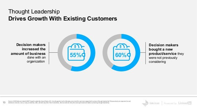 Powered by Thought Leadership Drives Growth With Existing Customers Source: 2019 Edelman-LinkedIn B2B Thought Leadership I...