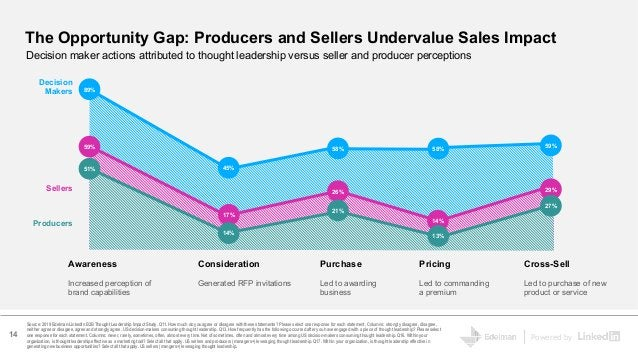 Powered by The Opportunity Gap: Producers and Sellers Undervalue Sales Impact Source: 2019 Edelman-LinkedIn B2B Thought Le...