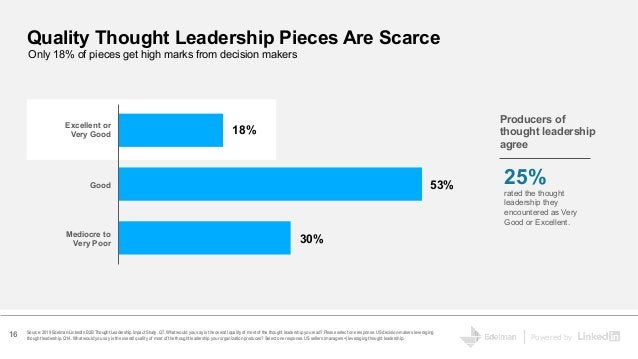 Powered by Producers of thought leadership agree 25% rated the thought leadership they encountered as Very Good or Excelle...
