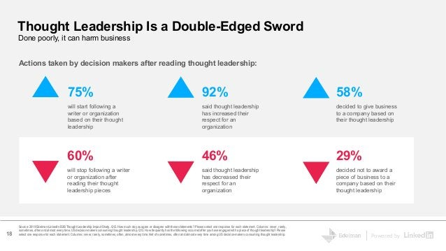 Powered by Thought Leadership Is a Double-Edged Sword Source: 2019 Edelman-LinkedIn B2B Thought Leadership Impact Study. Q...
