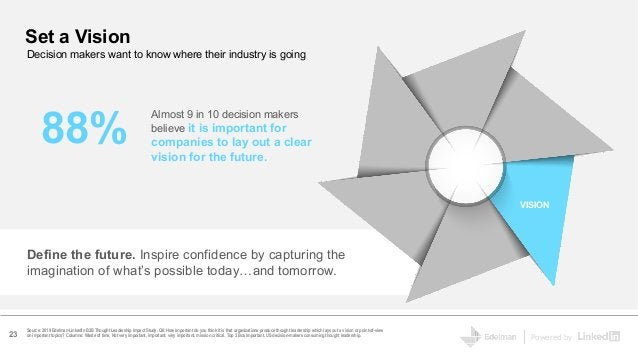Powered by Set a Vision 88% Almost 9 in 10 decision makers believe it is important for companies to lay out a clear vision...