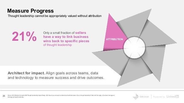 Powered by Source: 2019 Edelman-LinkedIn B2B Thought Leadership Impact Study. Q19. How do you measure or determine the eff...