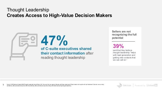 Powered by 47%of C-suite executives shared their contact information after reading thought leadership Source: 2019 Edelman...